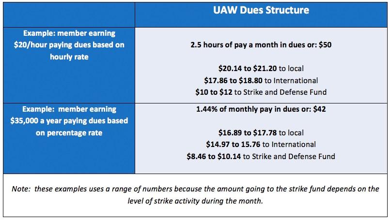 Dues FAQ | UAW