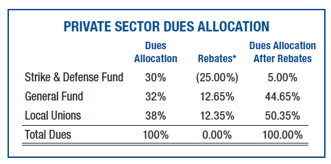 private sector dues allocation FY 2014