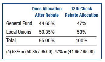 Dues Allocation 2014